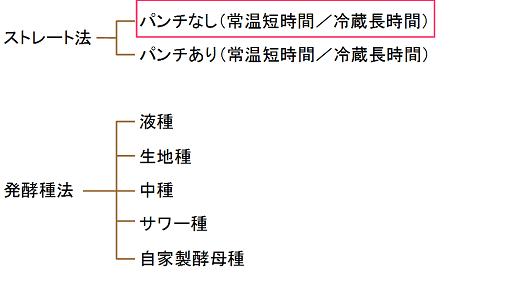 いろいろなパン作りの製法の図